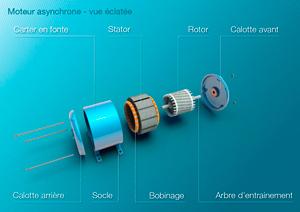 Moteur asynchrone visualisation 3D industrielle, éclaté explicatif